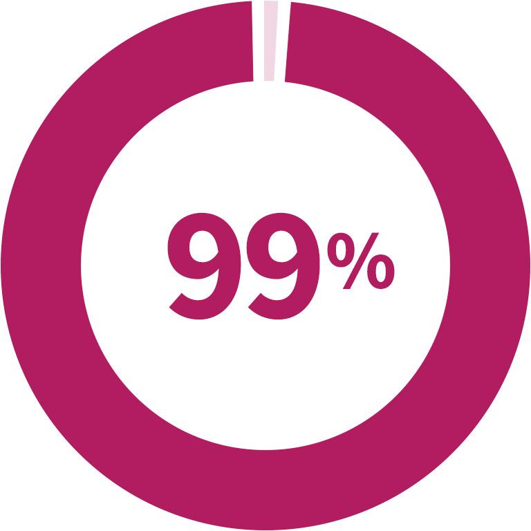 Alumni 99% chart