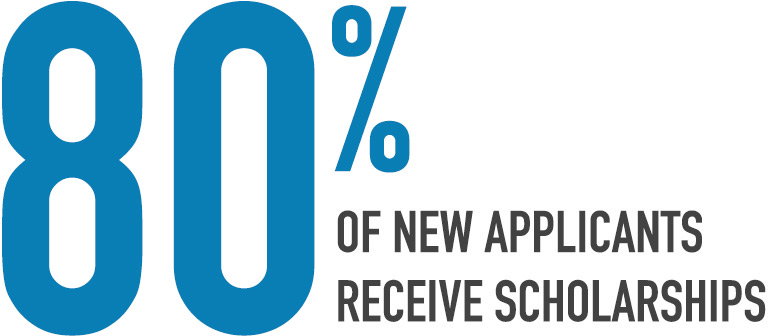 Eighty percent of new applicants receive scholarships