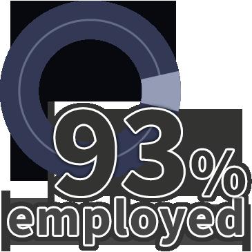 93% employed