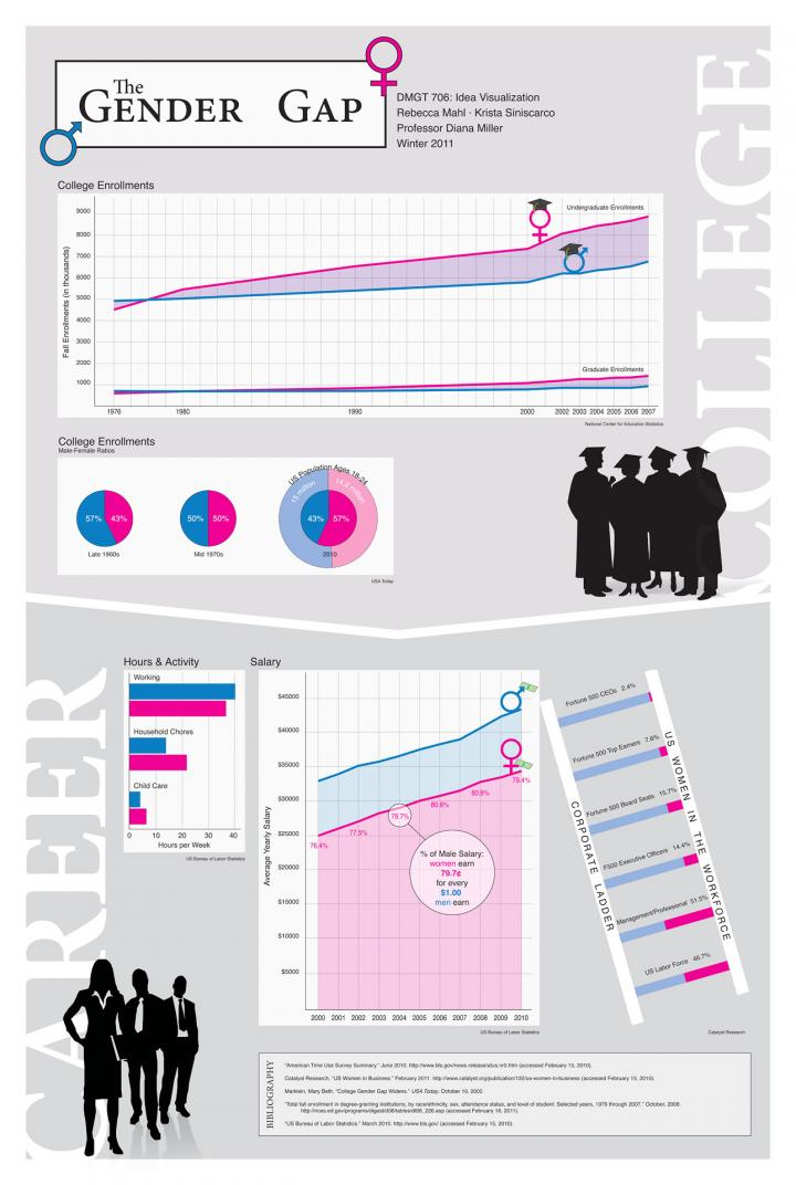 Data Visual Poster