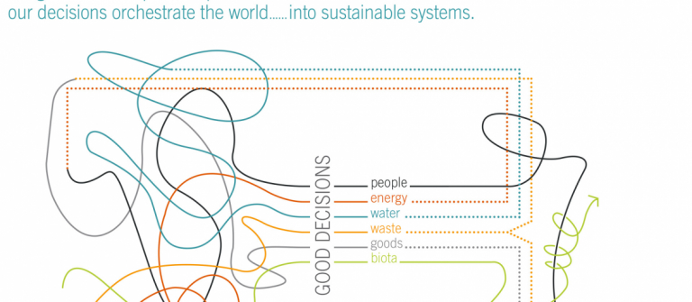 David Green, urban design decision map