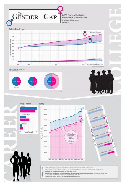 Data Visual Poster